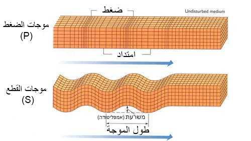 موجات الضغط (P) / موجات القطع (S)